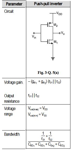 Cmos Inverter As An Amplifier Analog Cmos Design