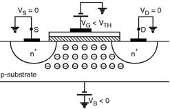 Body-Effect | MOSFET-Fundamentals | Analog-CMOS-Design