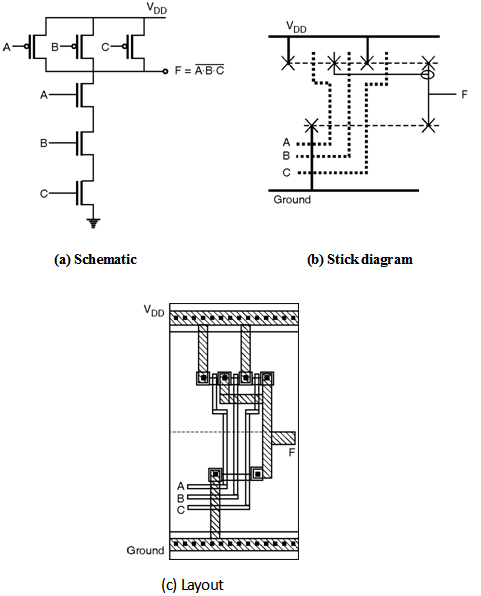 Layout-of-logic-gates | Digital-CMOS-Design || Electronics ... on 74ls00 nand gate diagram, is is not diagram, cmos diagram,
