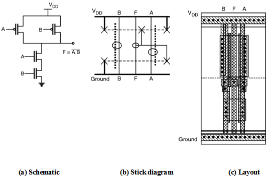 Layout-of-logic-gates | Digital-CMOS-Design || Electronics ... on