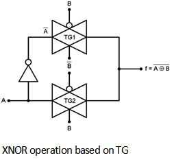 Xnor gate using pass transistor logic pass transistor logic a b a b a b figure below shows the implementation of xnor gate using transmission gate ccuart Gallery