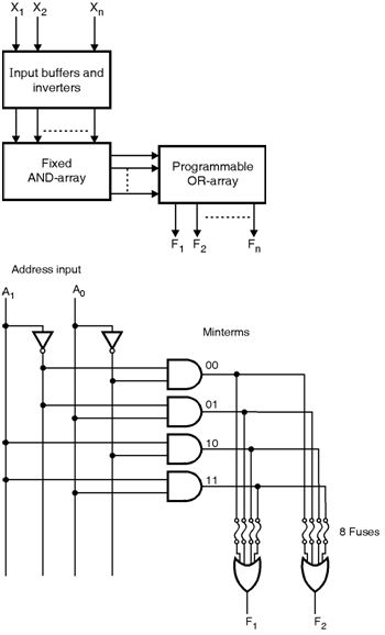 programmable read only memory (prom) programmable logic devices learning ladder logic for beginners 2) it is possible to modify the circuit faster 3) these are high speed as compared to discrete ssi msi circuits 4) the cost is lower