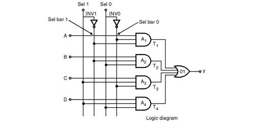 4 1 mux using different modeling styles logic circuits vhdl fig 4 1 mux using different modeling styles ccuart Gallery