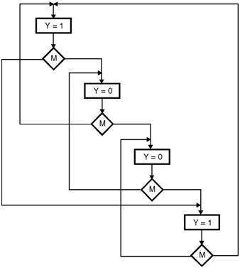ASM-chart-2-bit-up-down-counter | Finite State Machines