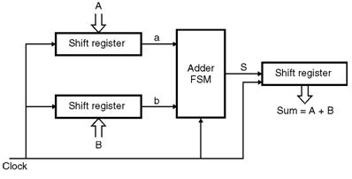Serial-Adder Finite State Machines || Electronics Tutorial