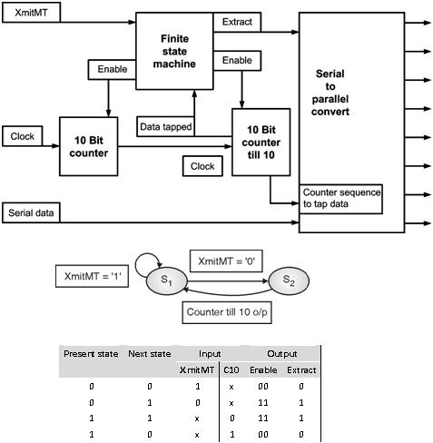 UART-Receiver-Design | Finite State Machines || Electronics