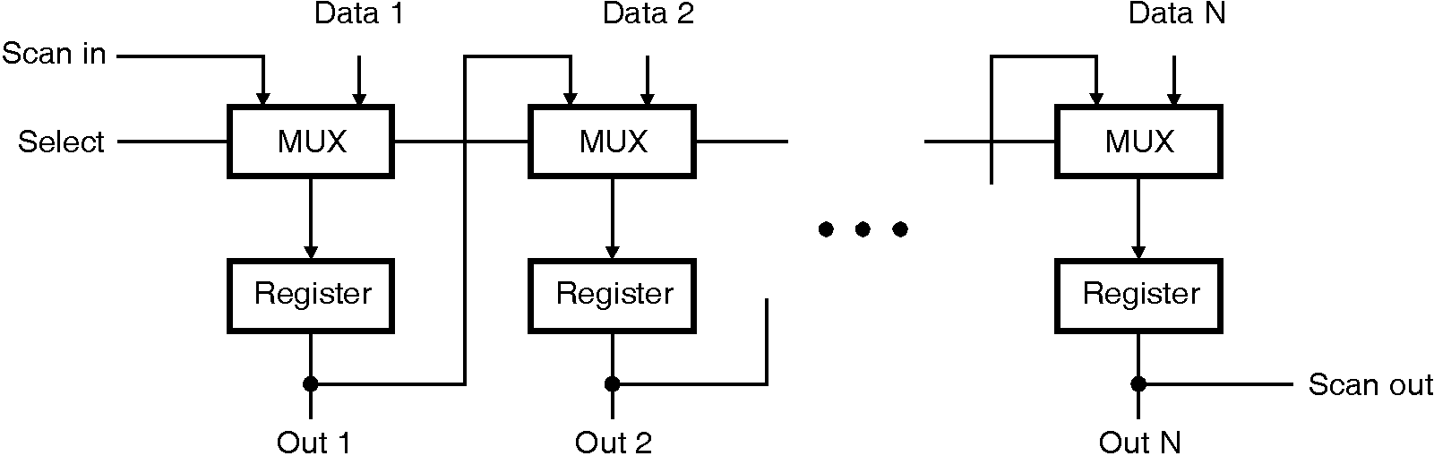 Vlsi 2 1 Mux Logic Diagram During The Generation Of Test Patterns Automatic Pattern Considers Flip Flops As I O Pins When Circuit With Scan Path Is Operated