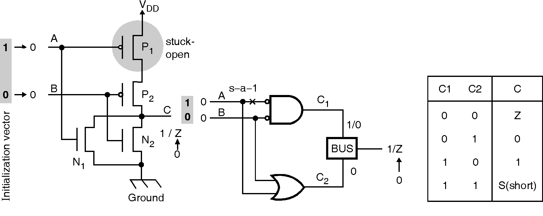 Vlsi Electronic Locks Circuits And Tutorials This Circuit Can Be Used To Digital Mos The Simple Model Of Transistor Is Useful A As Switch Defect Modeled Being Permanently In