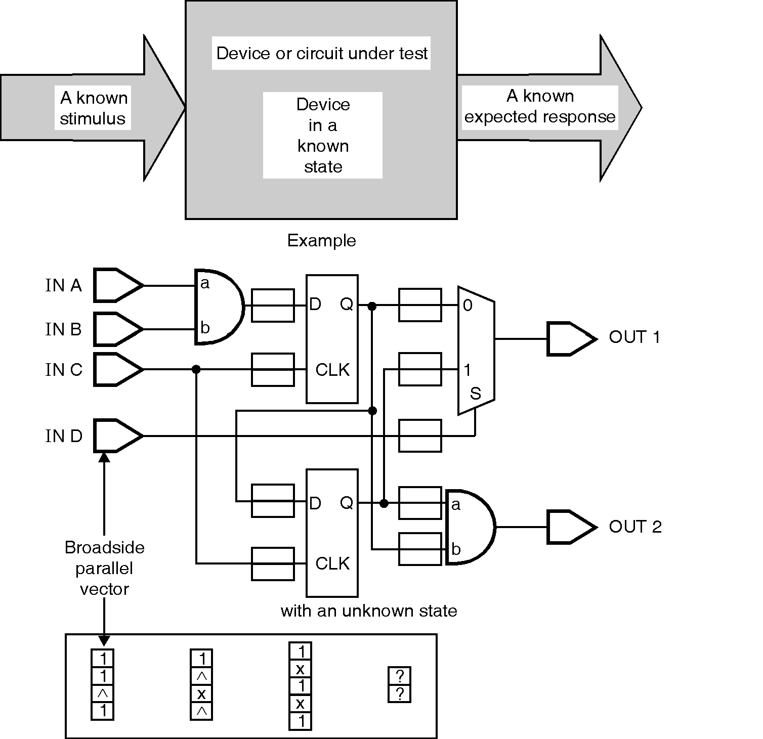Vlsi A Circuit Is In General Figure Below Shows The Known Response From Compared To An Expected
