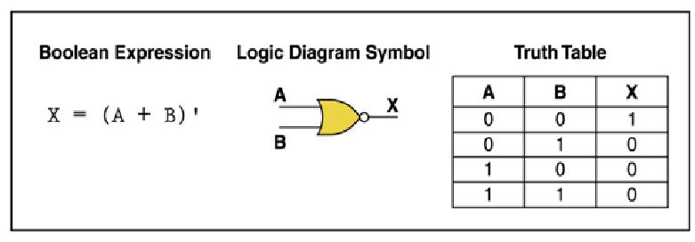 nor gate electronics tutorial nor gate logic configaration logic diagram nor gate #43