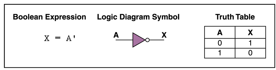 the circuit below is the simplest cmos logic gate when a low voltage (0� v)  is applied at the input, the top transitor (p-type) is conducting (switch