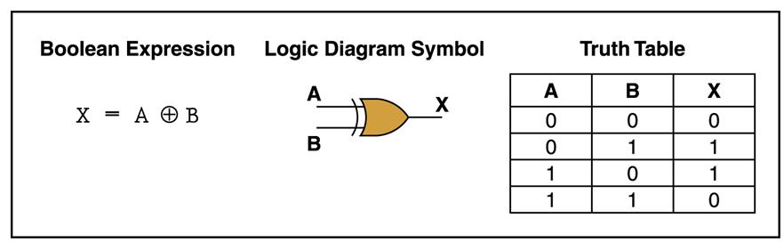 Xor Gate Digital Logic Gates Electronics Tutorial