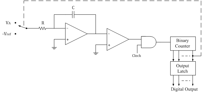 Dual Slope type ADC | Analog-integrated-circuits
