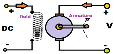 Separately excited DC motor | Electronic Components ( Systems ... on carm diagram, pictorial diagram, flow diagram, network diagram, isometric diagram, electric current diagram, block diagram, yed graph diagram, exploded view diagram, system diagram, concept diagram, critical mass diagram, circuit diagram, process diagram, problem solving diagram, sequence diagram, cutaway diagram, schema diagram, wiring diagram, line diagram,