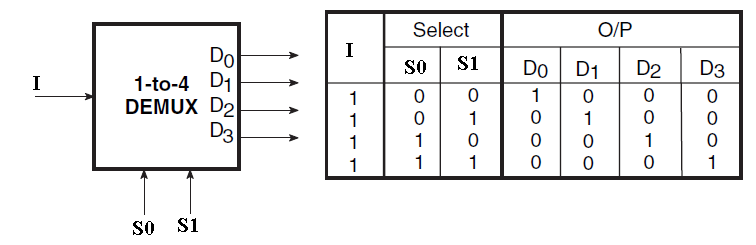 Demultiplexers electronics tutorial for 1 to 4 demux truth table