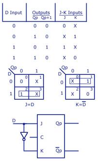 37cb4c02e2259 jk-flip-flop-to-d-flip-flop