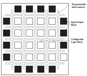 Field Programmable Gate Array Programmable Logic Devices