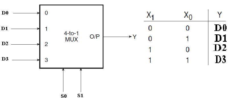 Multiplexer truth table the image kid for Multiplexeur logique