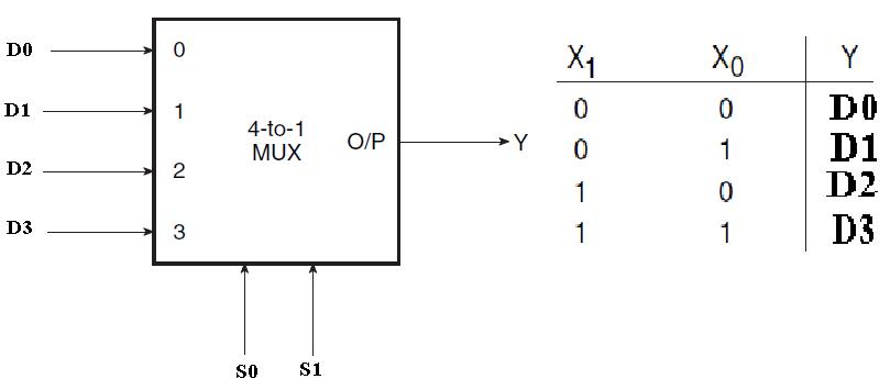 Multiplexer | Combinational logic circuits | Electronics TutorialElectronics-Tutorial.net