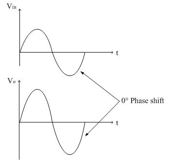 Non Inverting Amplifier Circuit Diagram | Non Inverting Amplifier Amplifier Electronics Tutorial
