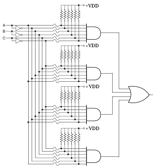 programmable logic devices architectures