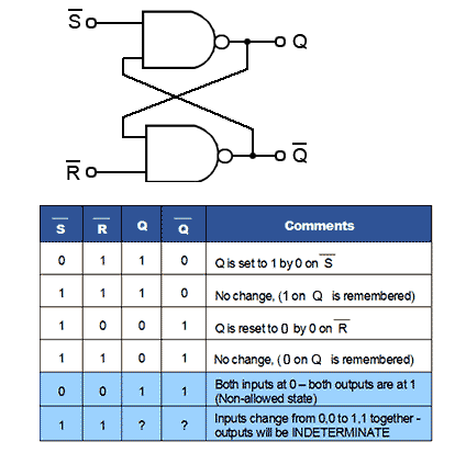 be50dedd3 The SR Flip-flop Truth Table