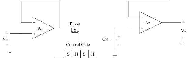 Sample hold circuit electronics tutorial amplifier a1 and a2 are both voltage follower circuits fet is operated as onoff switch the sh pulses controls the switching onoff of fet ccuart Image collections