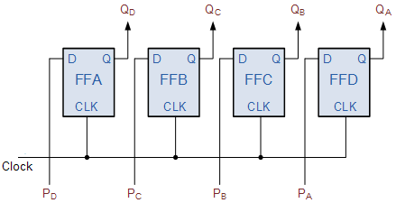 parallel in to parallel out pipo shift register sequential logicthe pipo shift register is the simplest of the four configurations it has only three connections, the parallel input (pi) which determines what enters the