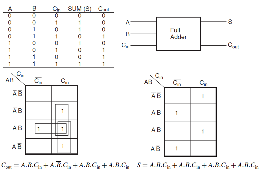 figure shows the truth table, k-maps and boolean expressions for the two  output variables, sum and carry outputs of full adder