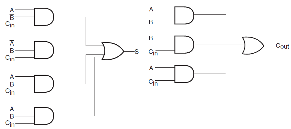 full adder combinational logic circuits electronics tutorial Encoder Logic Diagram boolean expression of sum can be implemented by using two input ex or gate in which one of the input is carry in and the other input is the output of