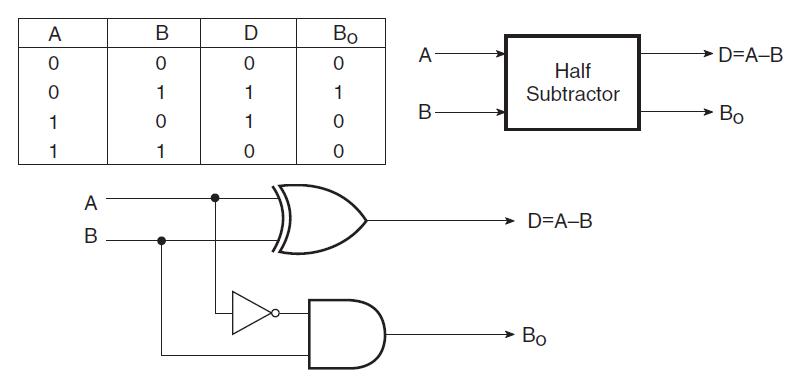 Half Subtractor Truth Table Combinational Logic Circuits Electronics Tutorial