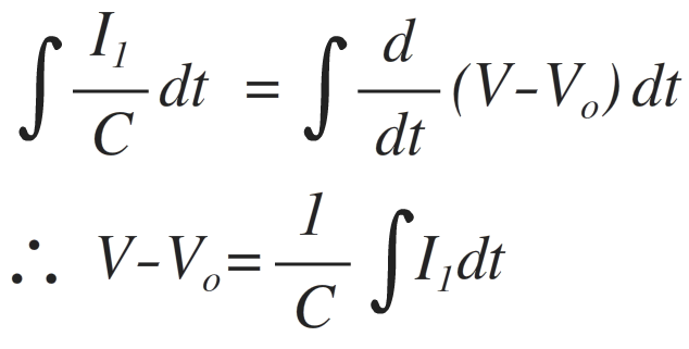 difference integral