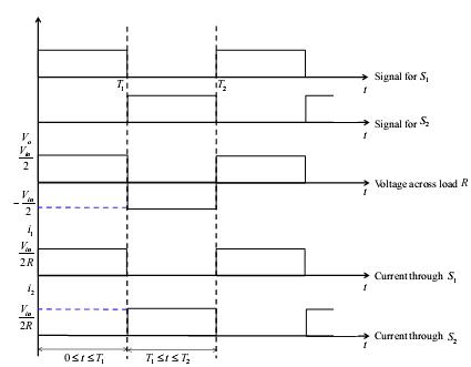 Half Bridge DC-AC Inverter | DC-TO-AC INVERTER