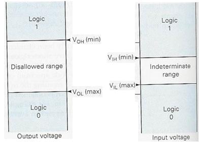 noise margin electronics tutorial
