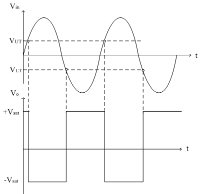 Inverting schmitt trigger analog integrated circuits electronics this is called as hysteresis loop the graph indicates that the output remains in the state indefinitely until input voltage crosses the ccuart Image collections